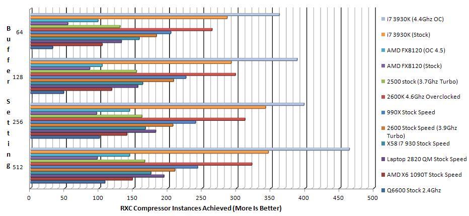 December 2012 System Dawbench Results