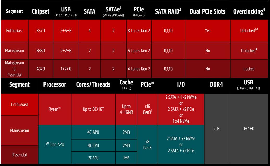AMD Ryzen First Look For Audio | Scan Pro Audio
