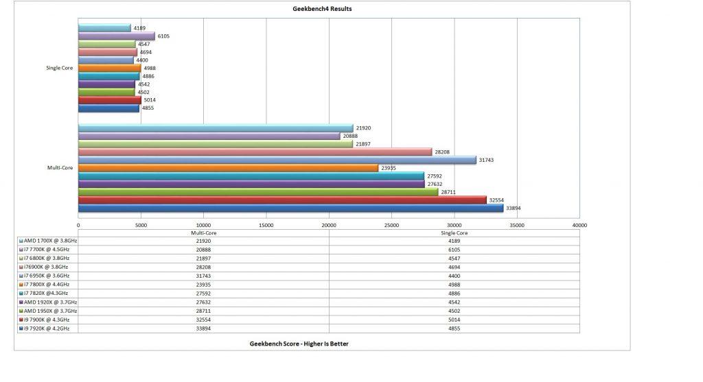 7920X geekbench 4 Chart