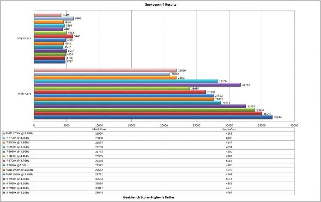 Geekbench Comparison Chart